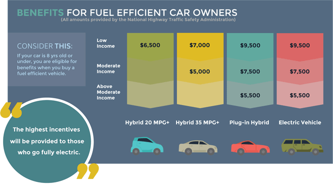 the benefits of hybrid cars 2 essay
