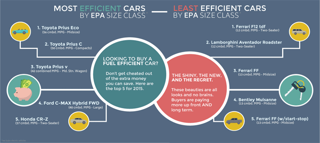 most-fuel-efficient-cars