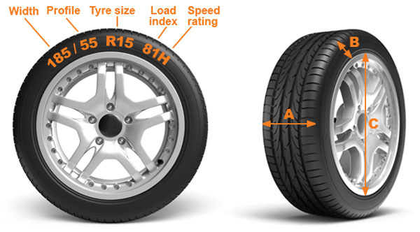 Tire Size Comparison Chart >> When It Comes To Rubbers, Here's Why Size Matters (Tyres)