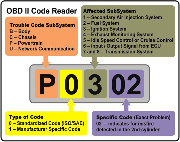how-to-read-obd-2-ii-codes-via-obdii-scanner