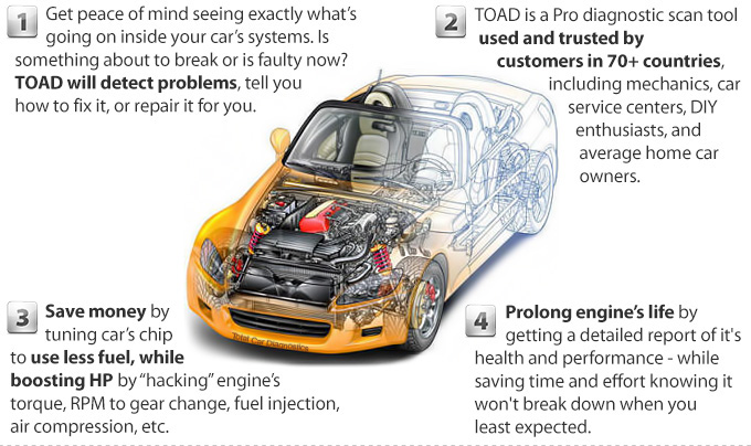 TOAD PRO OBD Scanner Software For ELM On OBDII OBD Cars - Car show management software